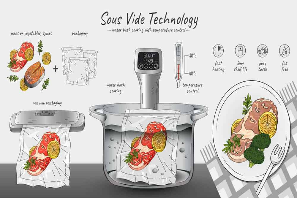 Simply Mumma_How to Use Sous Vide Accessories